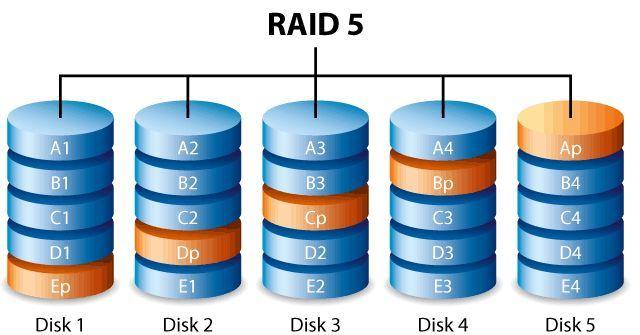 RAID sind komplizierte Systeme - Hier erklären wie wie ein RAID funktioniert.